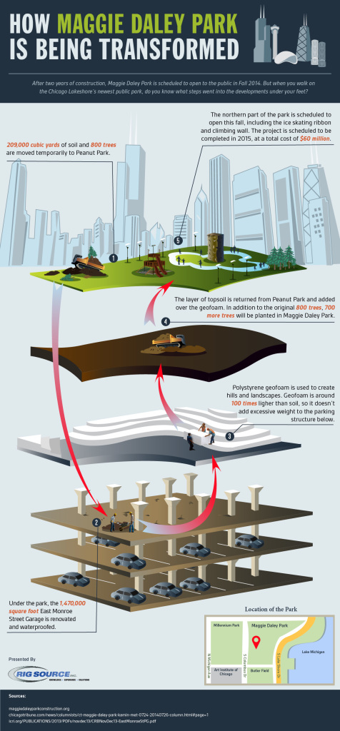 maggie-daley-park-infographic-3